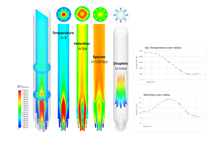 CaseStudy - TOX CFD