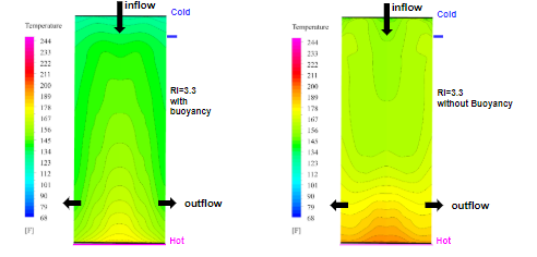 Case Study: Natural Convection CFD Modeling
